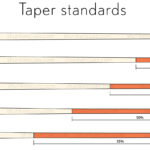 taper standards